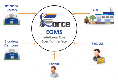 EOMS – A single order management platform